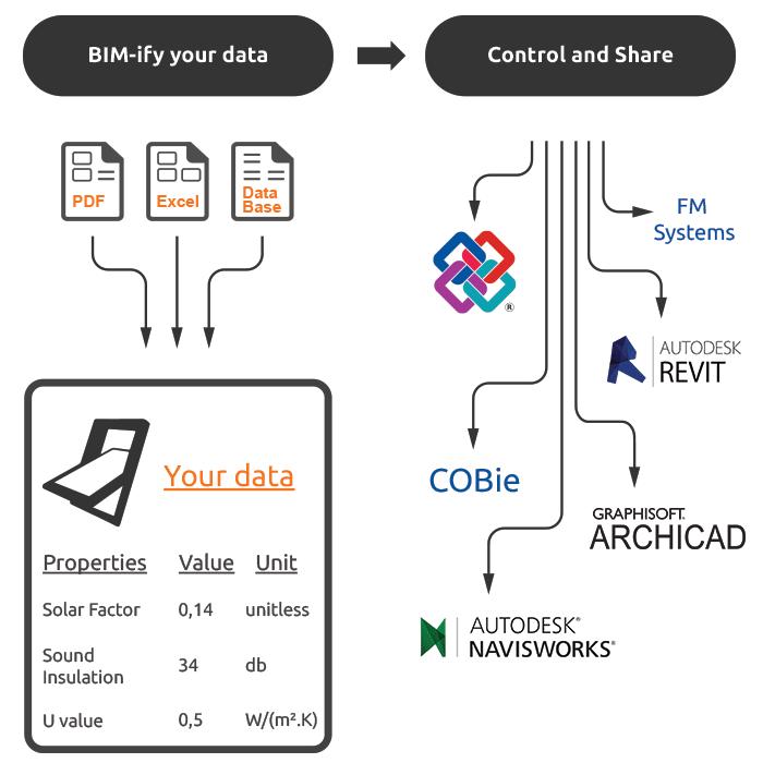 coBuilder-image2-goBim-bimify-your-construction-data-1.png