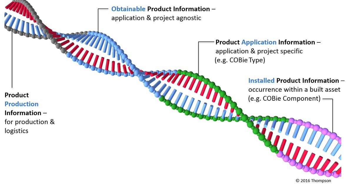 Lexicon - the product DNA