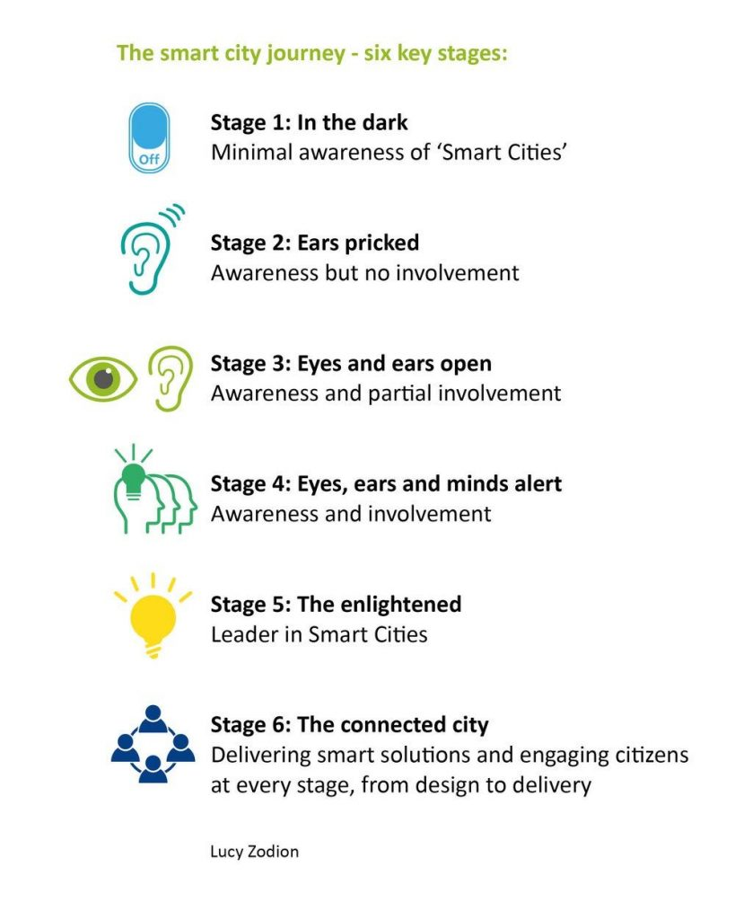 The six stages of the smart city