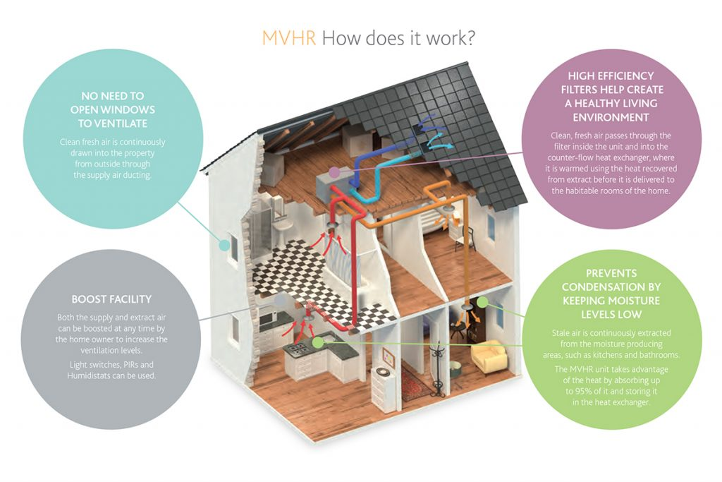 Ventilation Solutions for Self Builders