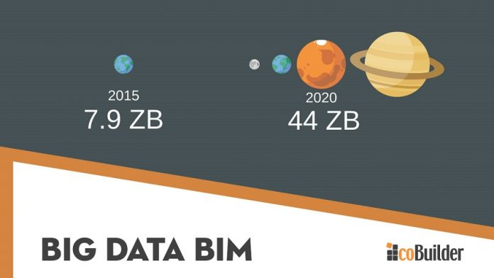 big data bim