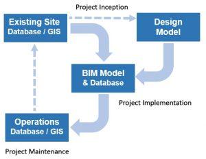 BIM and GIS