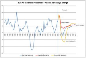 tender price forecast