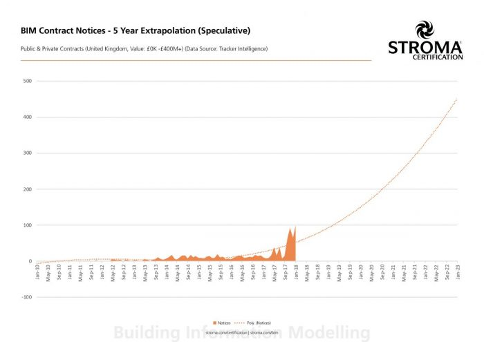 Stroma Certification Discuss Bim Contract Notices The Rise Of Bim