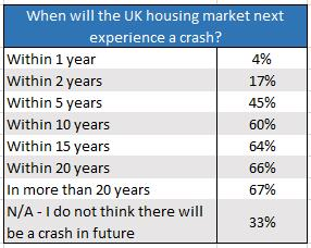 Survey reveals Brits predict housing crash within 5 years | Planning