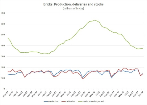 Brick stocks