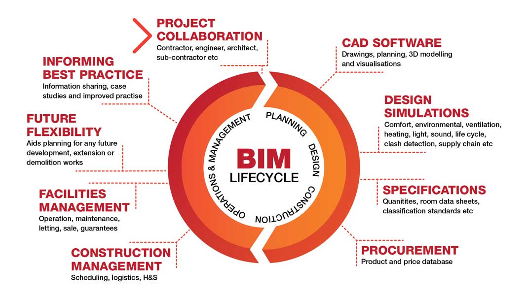 What is the BIM Life cycle?