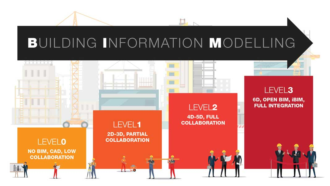 What are the different levels of BIM?