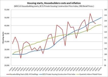 Housebuilders' costs