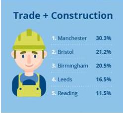 construction jobs outside of London