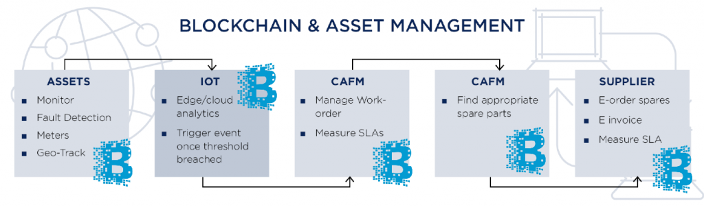 Facility management, blockchain,