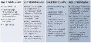Digital adoption