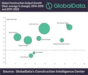 Global Construction