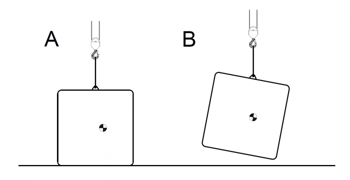 Figure 3 - How centre of gravity affects a lift