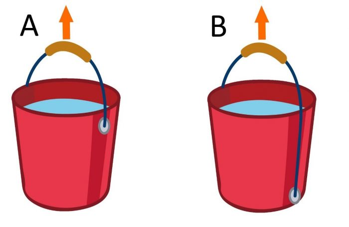 Figure 5 - How centre of gravity affects a lift