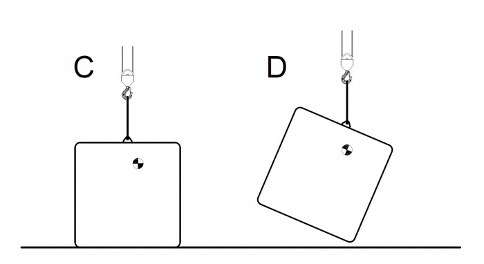 Figure 4 - How centre of gravity affects a lift