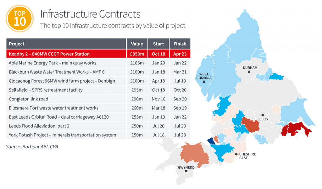 Northern Powerhouse, construction contracts,