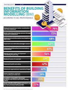 building information modelling, aec,