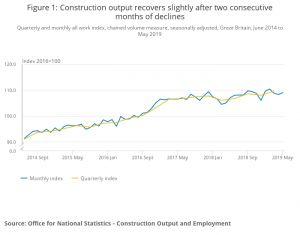 Construction output figures flatline in three months to May
