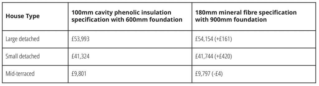 Insulation specification, project costs,