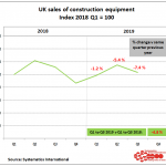 Construction equipment sales,