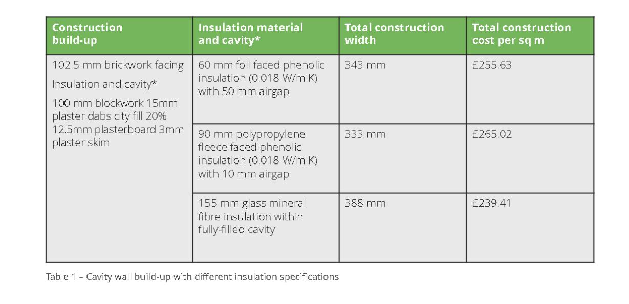 efficient insulation, Energy efficiency