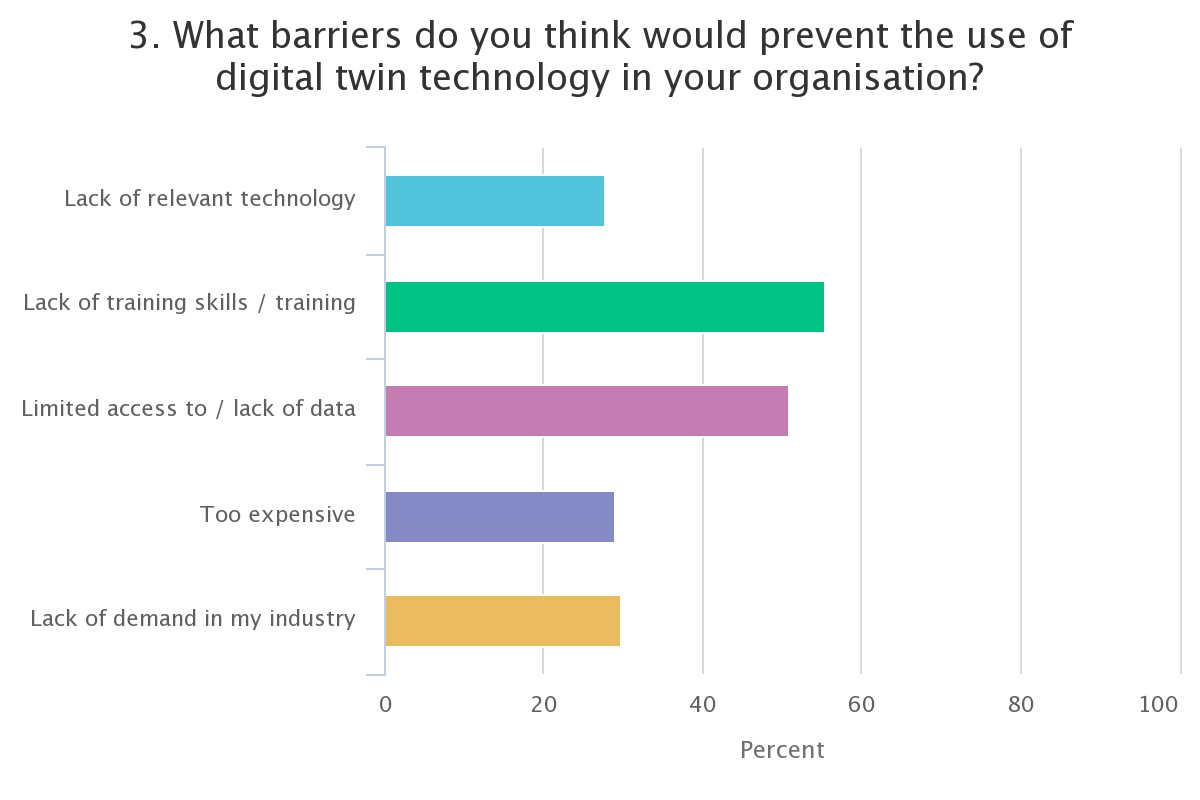 What barriers do you think would prevent the use of digital twin technology in your organisation?
