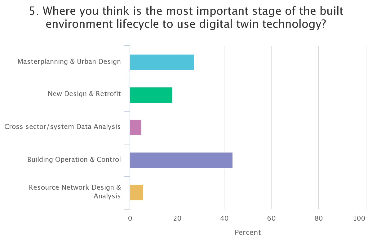 Where you think is the most important stage of the built environment lifecycle to use digital twin technology?