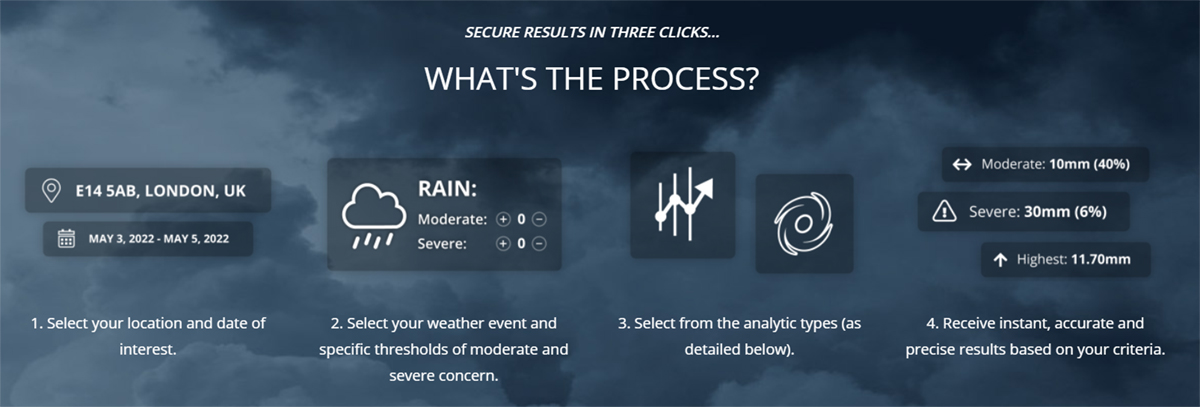 machine learning, downtime, weather and natcat
