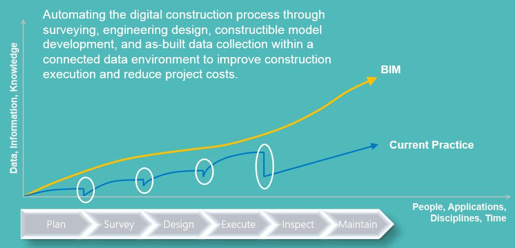 Bridge Information Modelling,