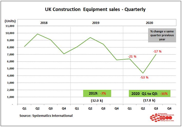 Construction equipment sales plummet by 17% in Q3 2020