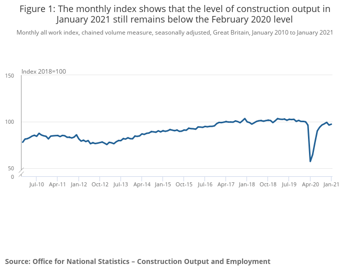 Construction output rises following dip in December