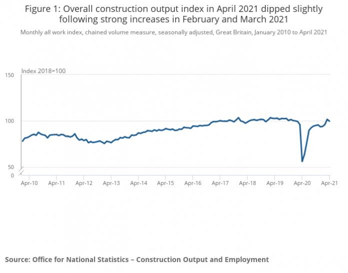construction output april